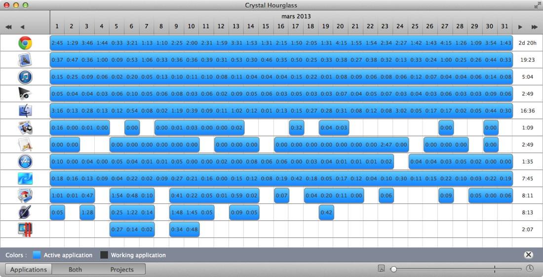Mon activité du mois de mars…